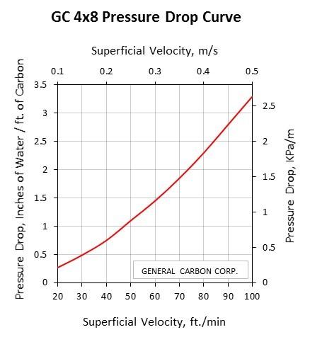 GC 4x8SD Pressure Drop Curve