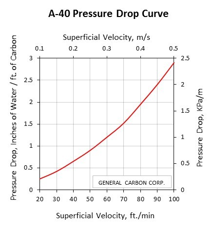 GC A-40 Pressure Drop Curve