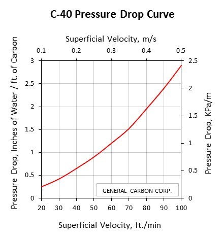 GC C-40 Pressure Drop Curve