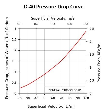 GC D-40 Pressure Drop Curve