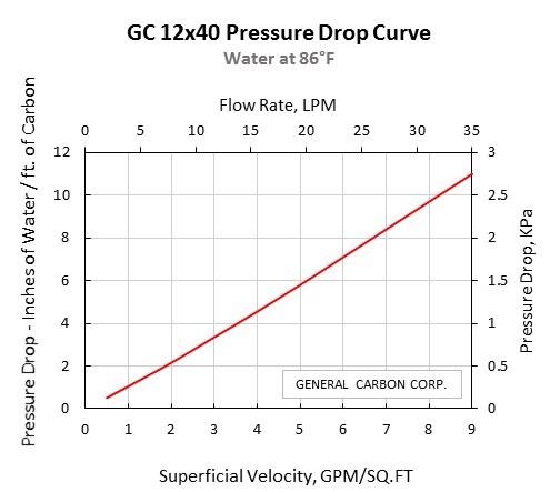 GC 12x40 Pressure Drop Curve